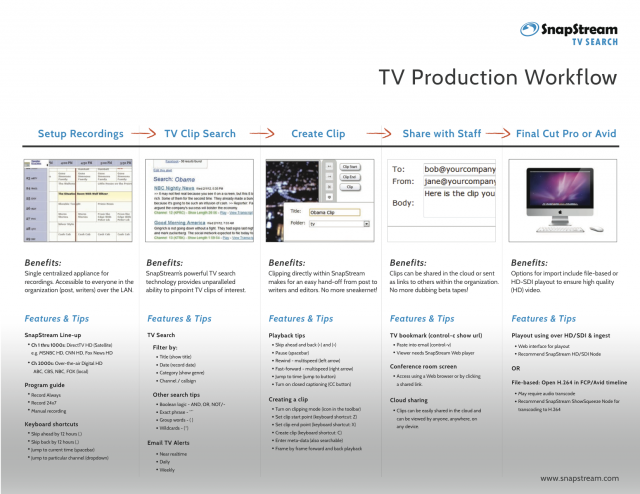 One possible SnapStream production workflow, showing at a high level the process to transform recorded TV into clips for inclusion onto another broadcast.