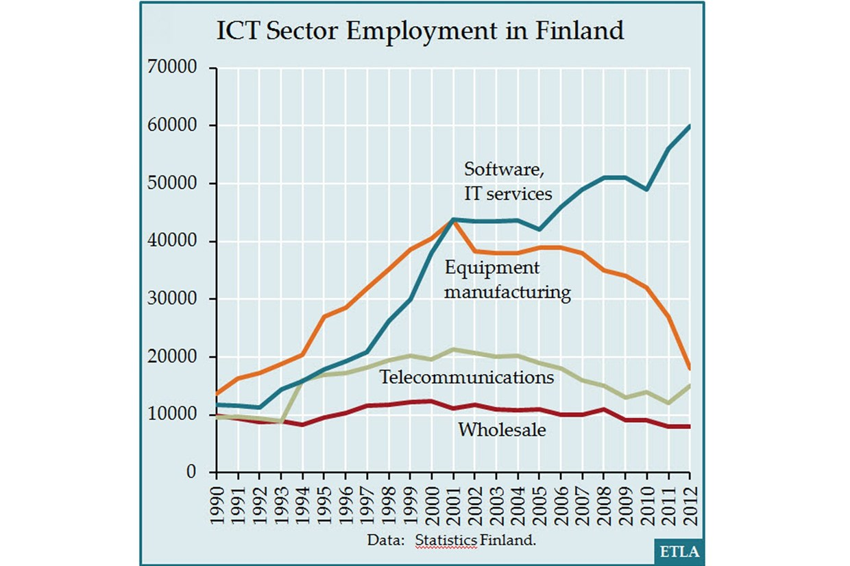 Finland workforce specialization.