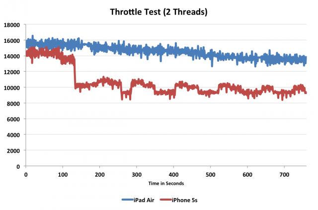 The iPhone 5S throttles sharply after about two minutes, while the iPad Air maintains more consistent CPU performance.