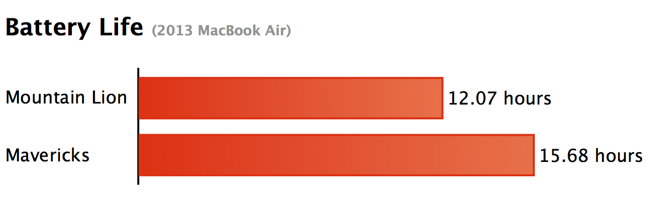 Battery Life: Mavericks vs. Mountain Lion on a 2013 MacBook Air