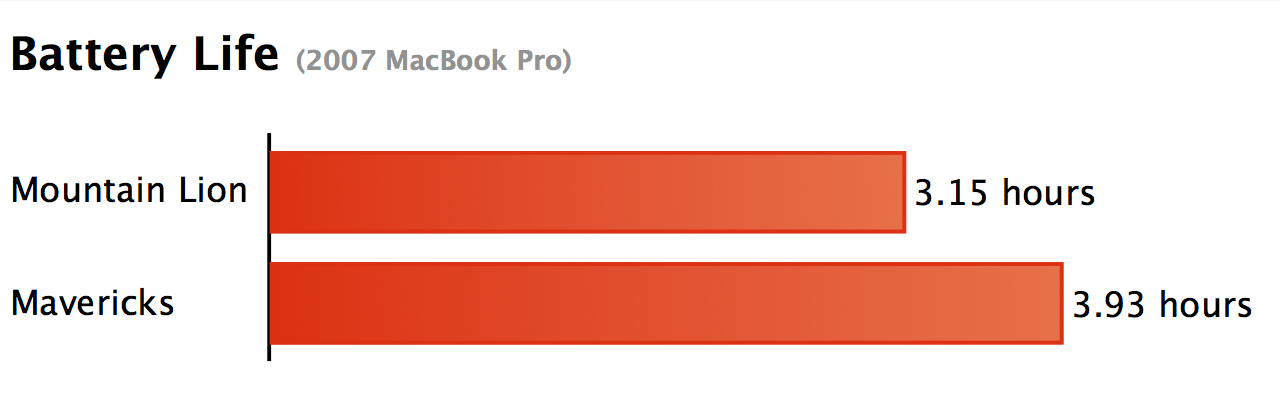 Battery Life: Mavericks vs. Mountain Lion on a 2007 MacBook Pro