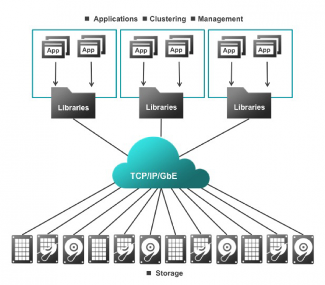 The Kinetic storage platform uses a collection of APIs to handle data access and management rather than a traditional network and operating system stack.