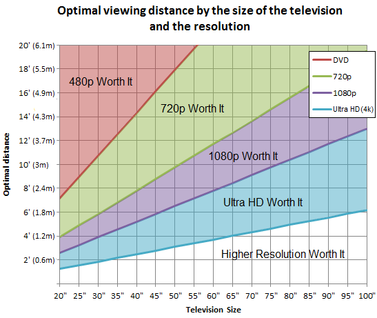 Unless you sit really close to your really large TV, the difference between 720p and 1080p just isn't that noticeable.