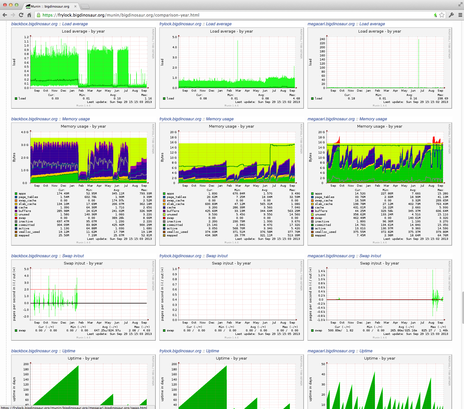 Looking through my local servers' overall stats in the Munin console.
