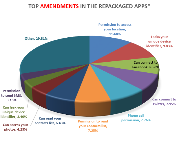 A breakdown of the modifications snuck into repackaged apps.