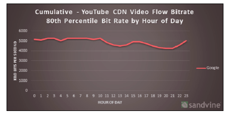 Actual throughput (80th percentile) achieved by YouTube from a number of US Internet service providers (both cable and DSL) for one week (all days overlaid) as collected in September 2013.