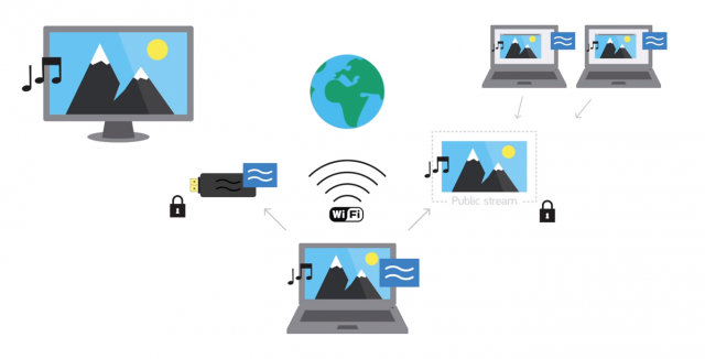 Airtame does display mirroring or extending, or public streaming to multiple viewers.