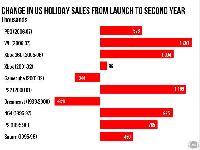 Most systems see sales increase from their first holiday season to their second. Source: NPD data culled from various online reports.