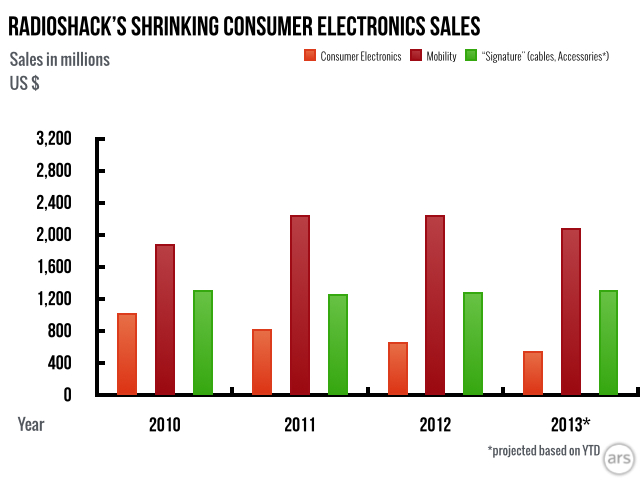 "RadioShack's consumer electronics sales have been shrinking. ""Signature"" got a spike this year thanks to iPhone 5 cables and portable speakers, but everything else sold slower."