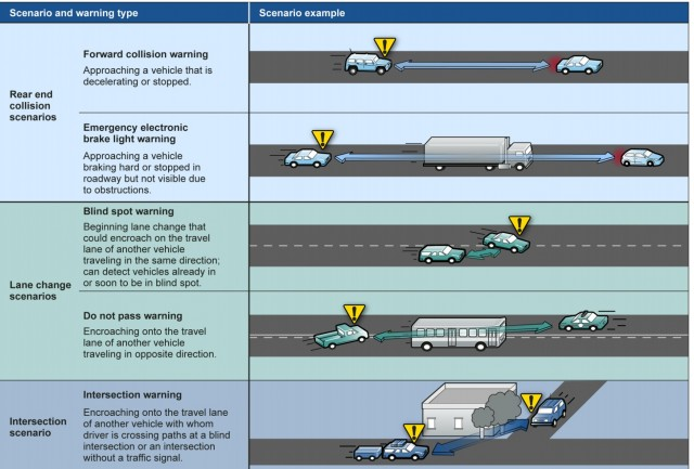 Some of the scenarios V2V is designed for, from a Government Accountability Office report on the Department of Transportation program.
