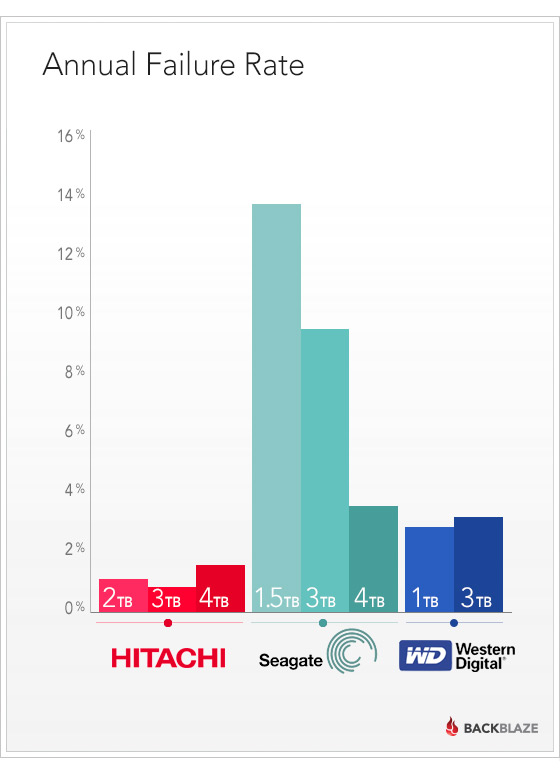 The Hitachi disks are consistent performers. The Seagate ones are not.