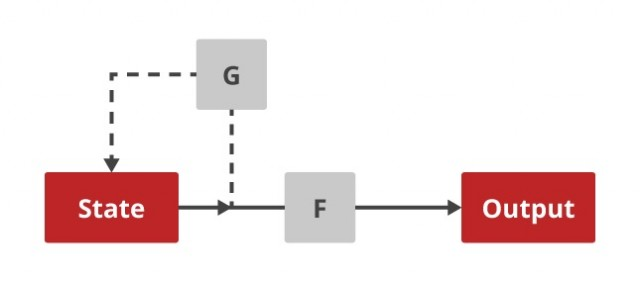 In this diagram F = SHA1 and G = SHA1 + mix with XOR