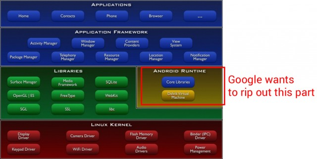 Android's architecture and Google's future plans for it.