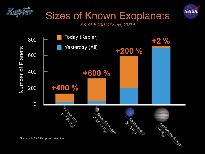 With the new discoveries (orange), the bulk of the planets we know about is growing ever smaller.
