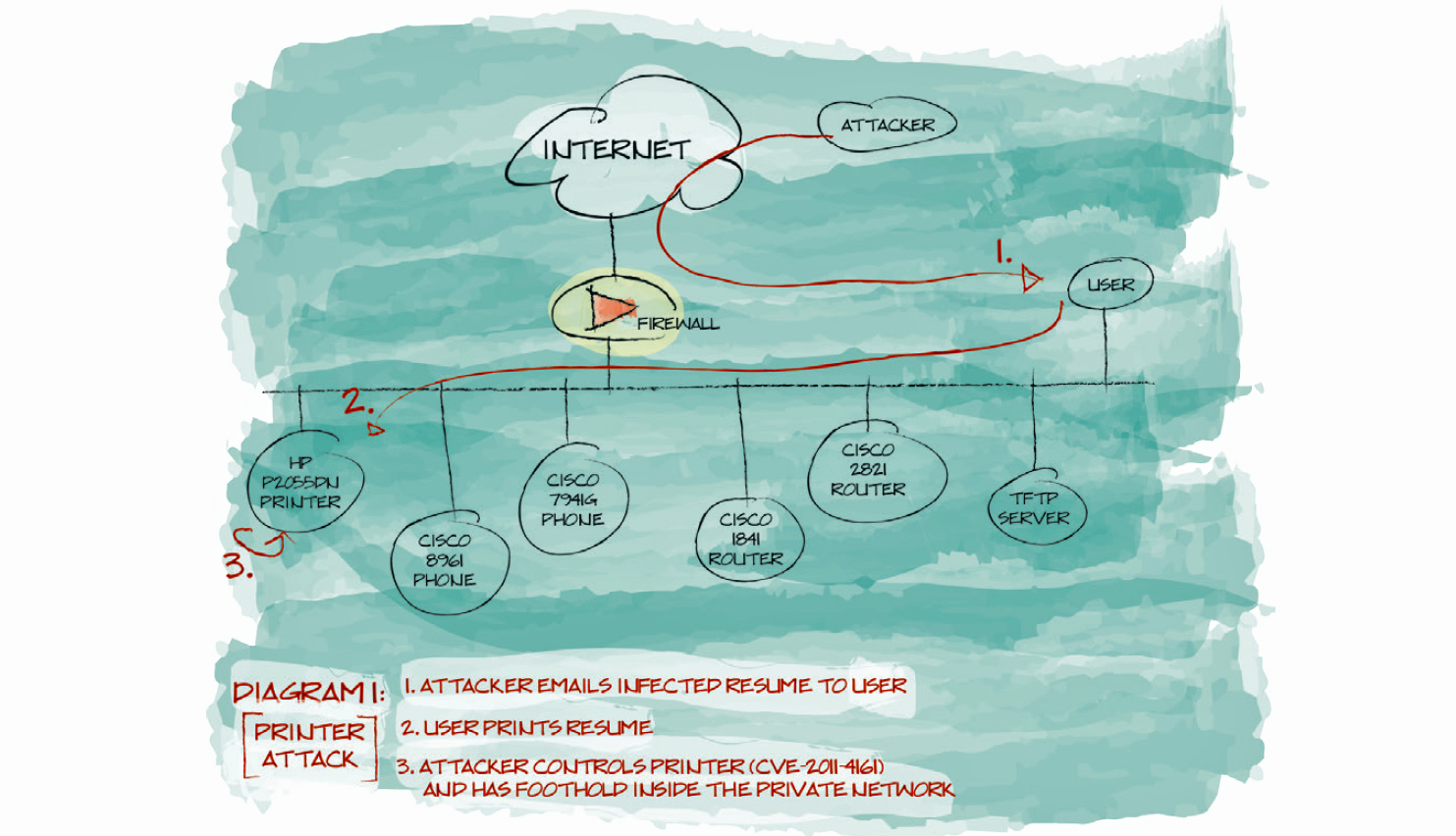 A diagram from 2013 showing a similar attack on Cisco phones. The new attack uses the same technique to hijack an Internet phone made by Avaya.