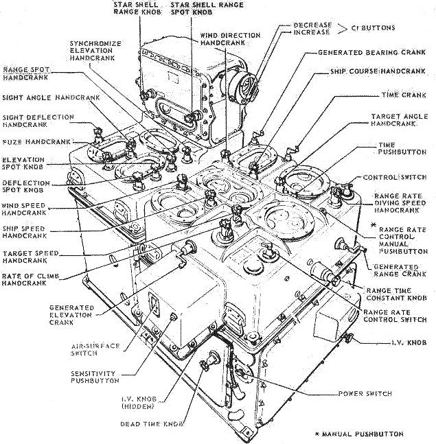 The Mark 1A Fire Control Computer—3,000 pounds of aluminum alloy computing power.