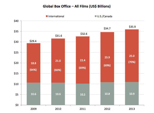 Global Box Office—All Films (US $ Billions).
