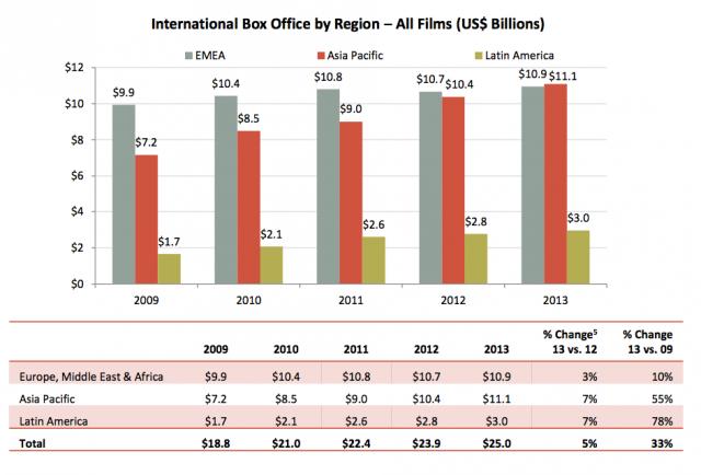 International Box Office By Region—All Films (US $ Billions).