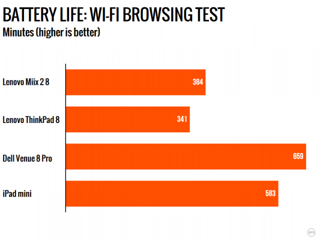 Our battery life test cycles through a set of webpages until the machine dies.