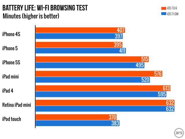 Note: these scores are not comparable to the scores in the iOS 7.0 review. The test has been modified since then.