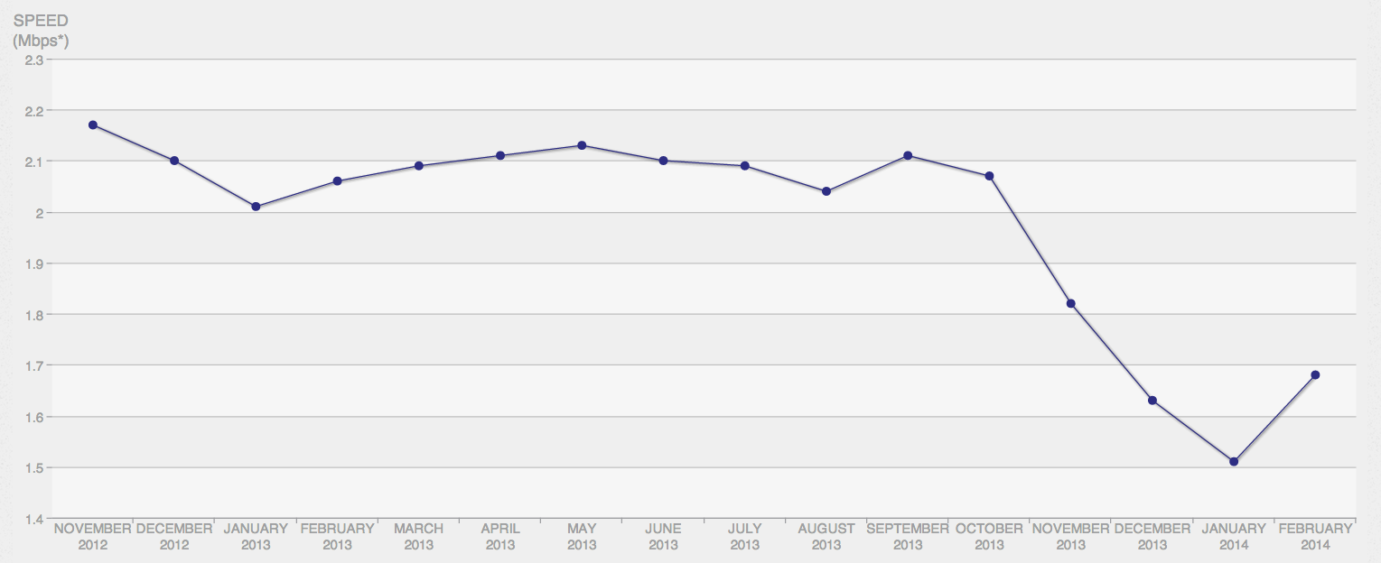 Netflix performance on Comcast by month.