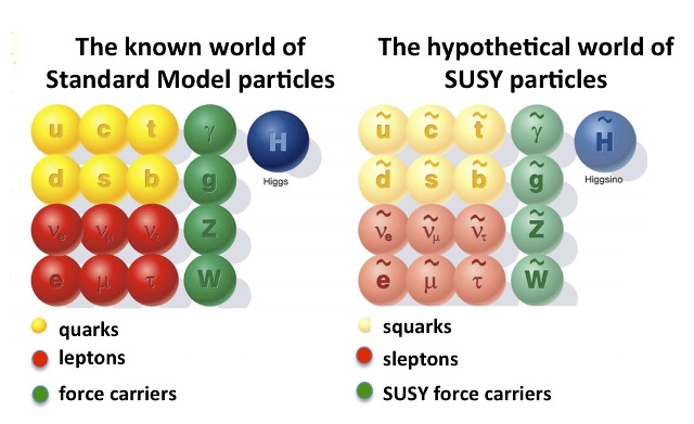 Table of the Standard Model (left) particles and their hypothetical supersymmetric particles.