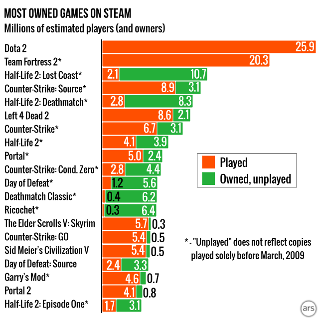 Games like <i>Ricochet</i> and <i>Deathmatch Classic</i> are registered to a lot of Steam accounts, but not played all that much since March 2009.