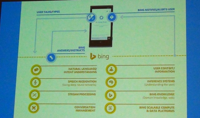 A Microsoft slide describing the components of Cortana.