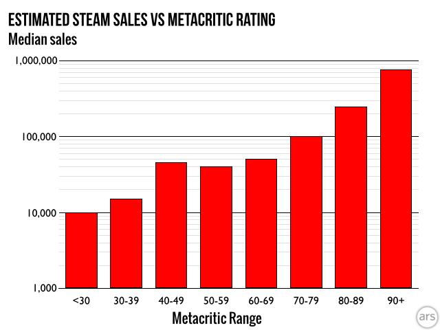 Most games that score 90 or more on Metacritic sell about 800,000 copies or more.