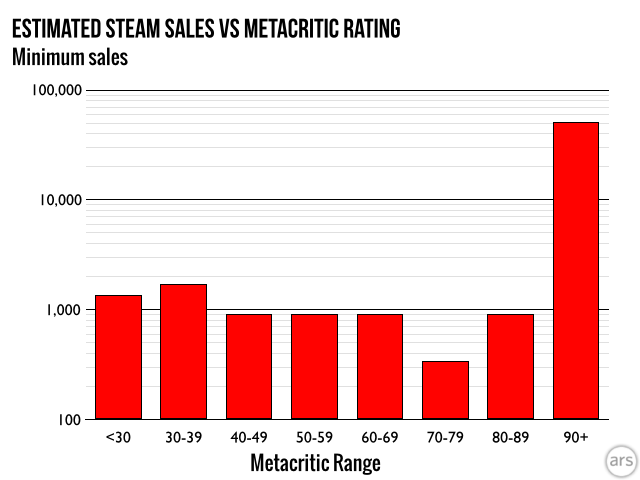 If you can earn a 90 or more on Metacritic, you're practically guaranteed some minimum level of sales performance on Steam...