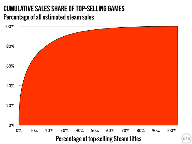 Steam sales data actually outpaces the famous 20-80 ratio of the Pareto Principle, by our estimates.