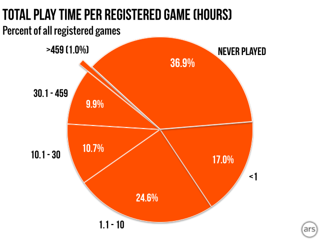 "For a version of this graph that does not include games released before Steam began tracking gameplay hours in 2009, check out <a href=""http://arstechnica.com/gaming/2014/04/steam-gauge-addressing-your-questions-and-concerns/"">this update</a>"