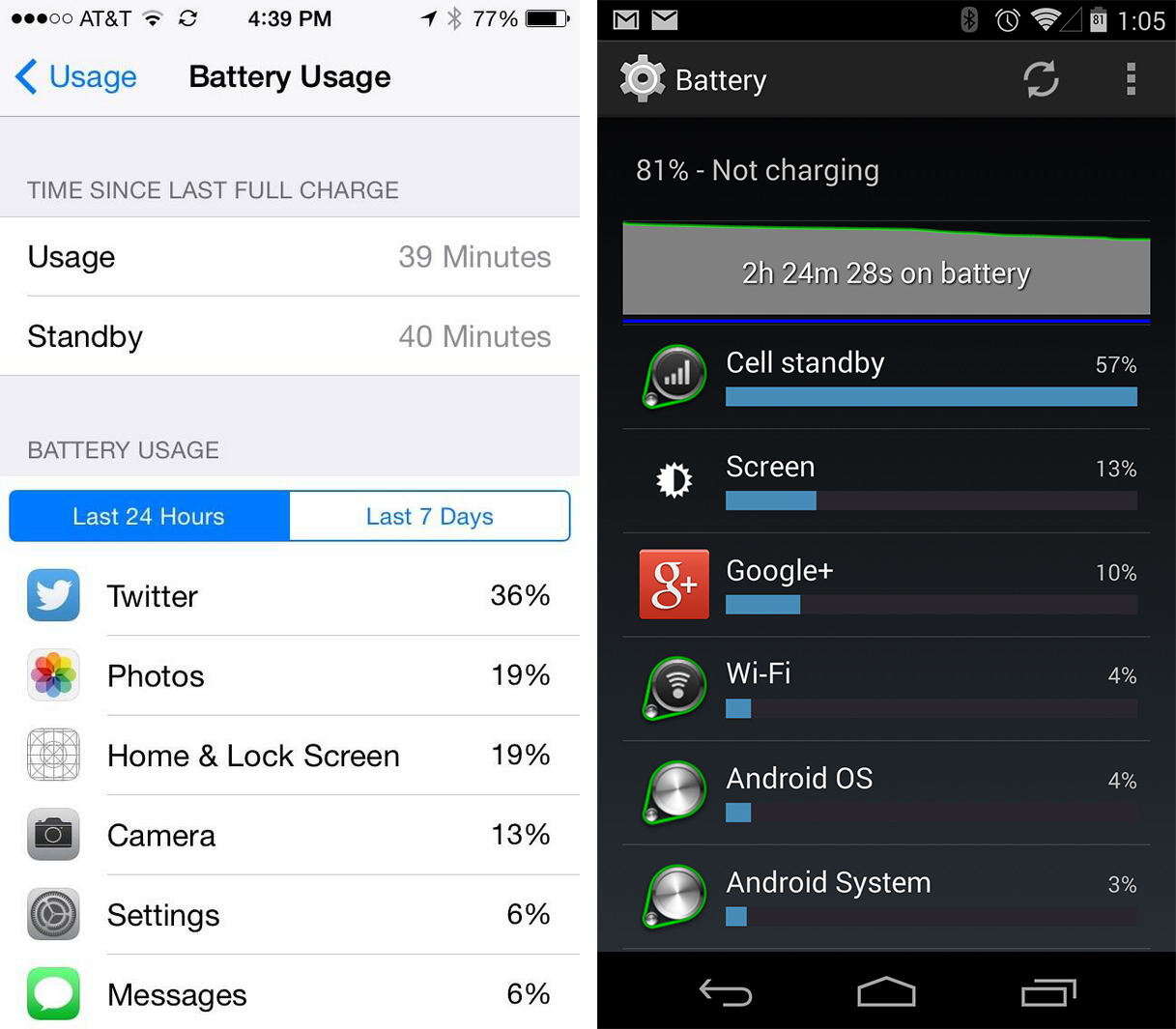 Battery Stats: iOS 8 vs Android.