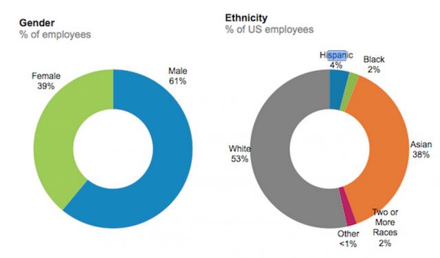 LinkedIn's diversity ratios.