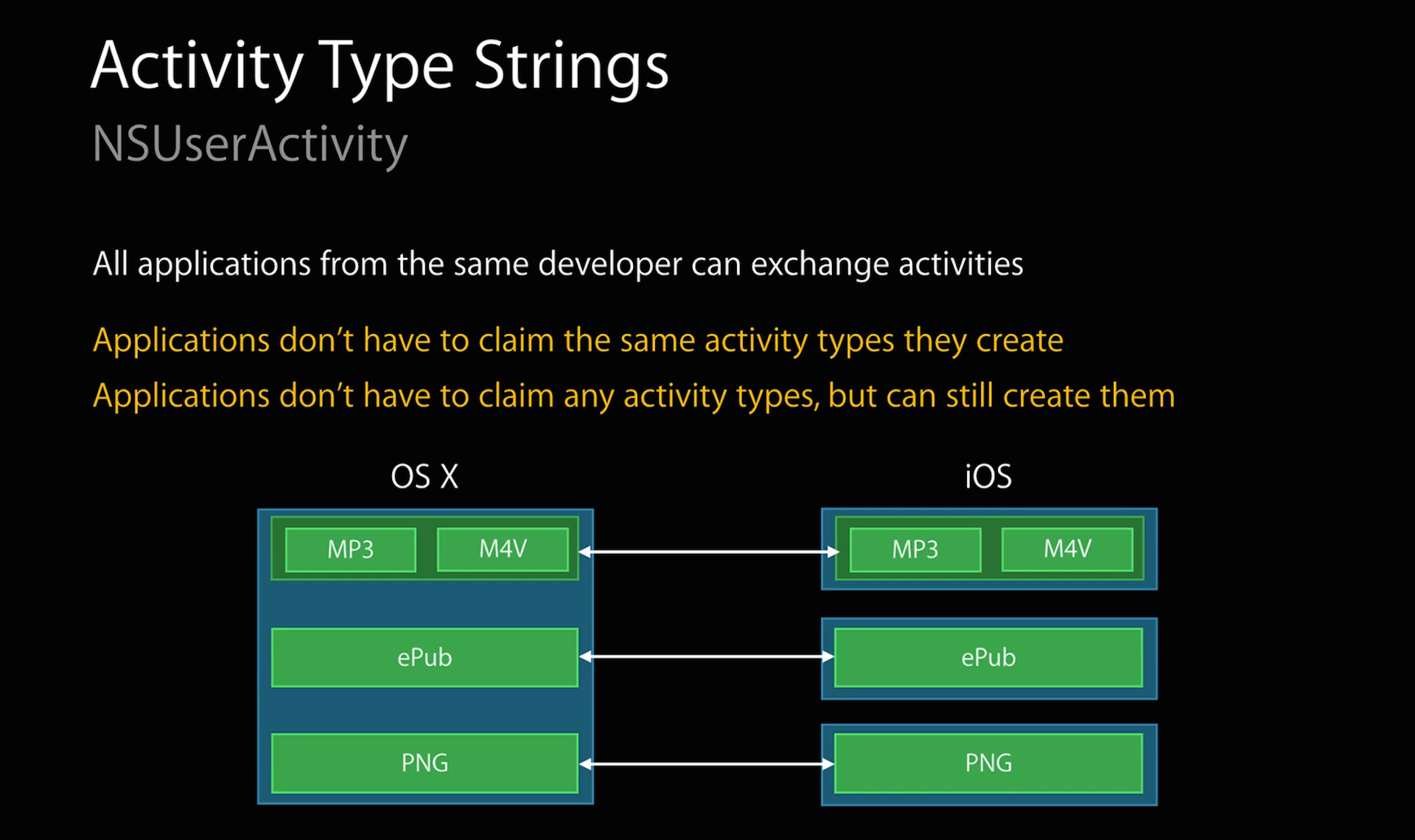 As long as the apps are all signed by the same development team, you can assign user activities in one app to as many other apps as you want.