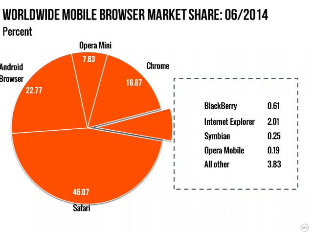 mobile market for windows phone