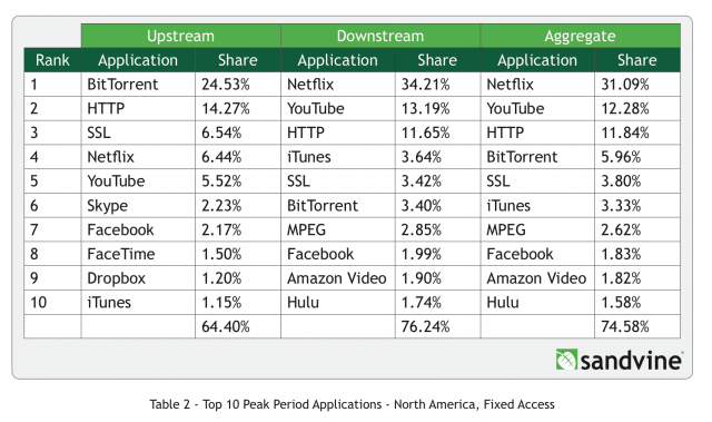 Netflix sends more than a third of the Internet traffic used by North American consumers during peak hours.