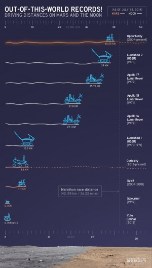 Distances driven by other off-world vehicles.