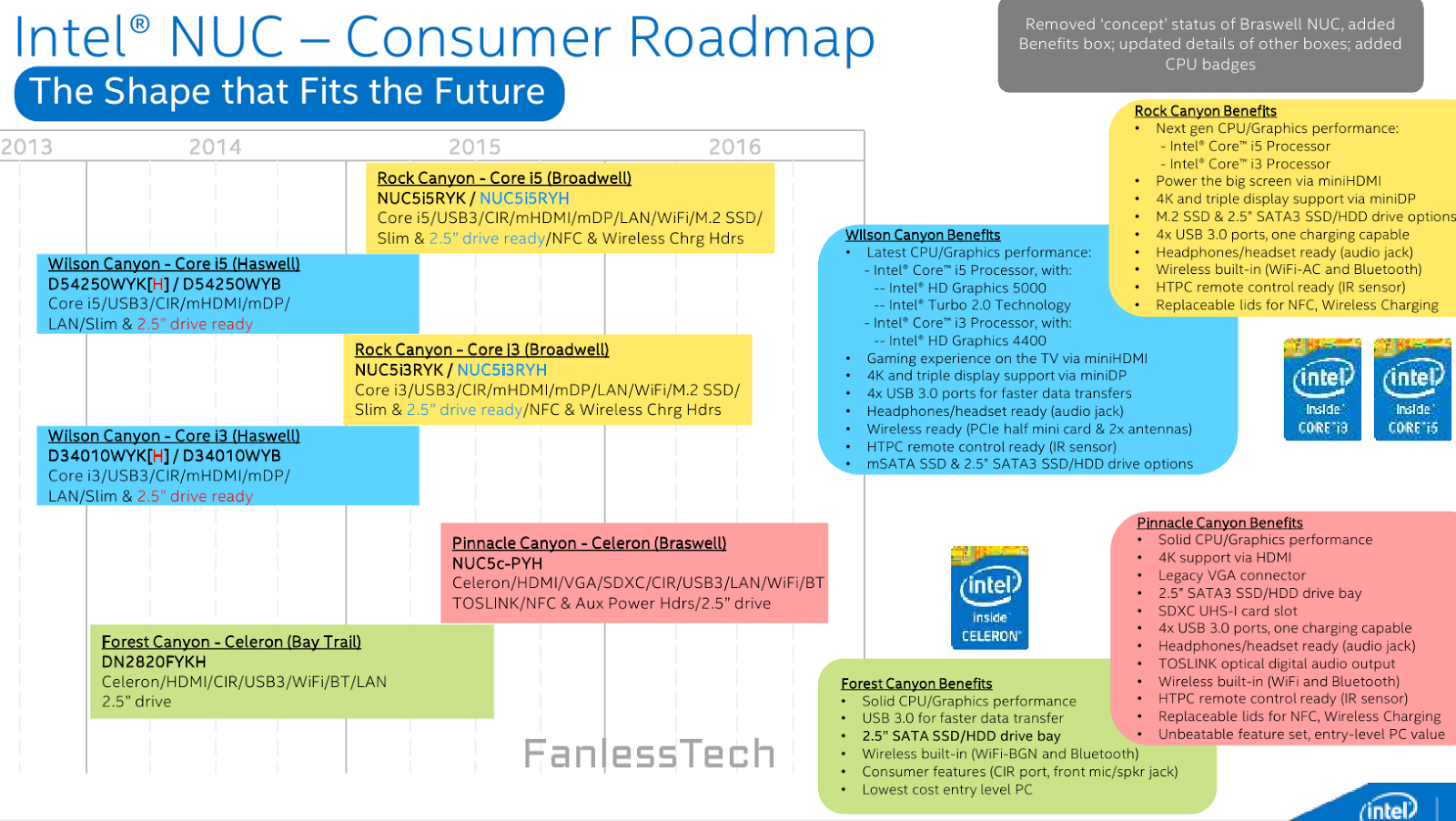 The revised NUC roadmap.
