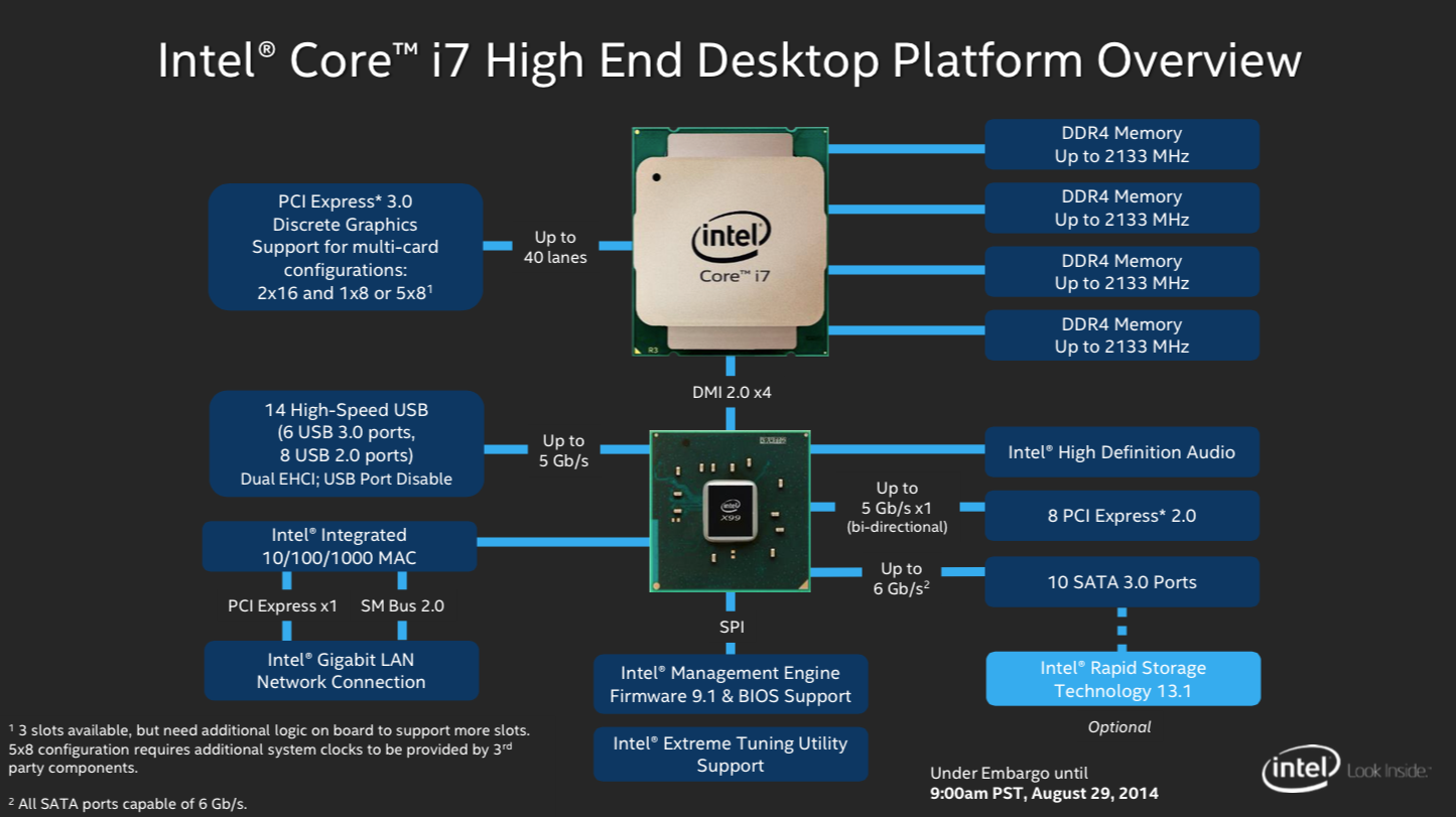 The X99 chipset, which you'll need to support Haswell-E.