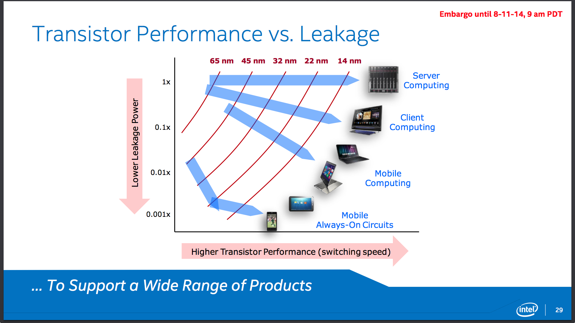 Like Haswell, Broadwell will eventually span across Intel's entire range of products, from slower but more battery-friendly chips like the Core M that can lower power usage to near-Atom levels, to higher-end chips like Core i7 and Xeon desktop and server parts.