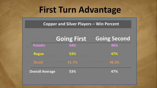 Blizzard's own stats, presented at last year's Blizzcon, show a slight advantage for the first player.