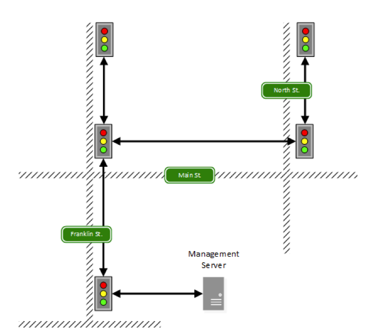 Nodes in the traffic light network are connected in a tree-topology IP network, all on the same subnet.