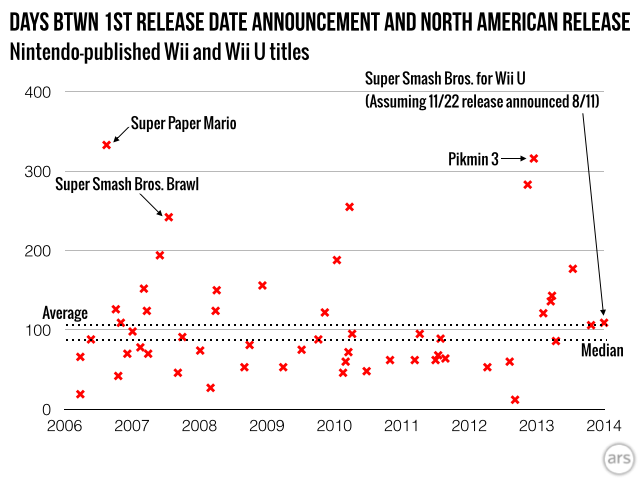 With every passing day, that <i>Super Smash Bros. for Wii U</i> hash mark ticks perilously lower than the average...