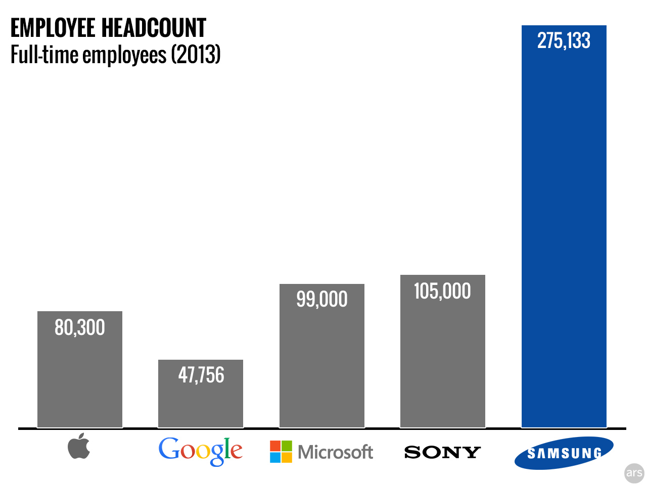 Samsung Electronics vs the headcounts of other companies.