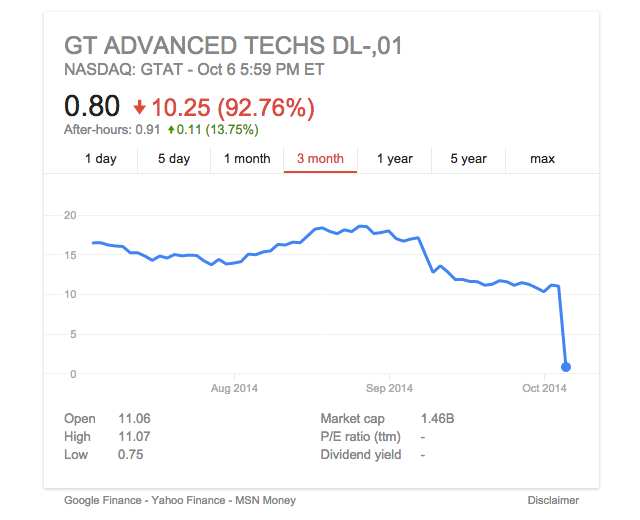 GT's stock rode high on the iPhone rumors for months, but it dropped when the new iPhones launched without sapphire and fell down a hole when it announced the bankruptcy filing.