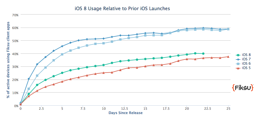 Fiksu's data shows iOS 8 with 40 percent of the iOS pie after 22 days, compared to nearly 60 percent for iOS 7 and iOS 6.
