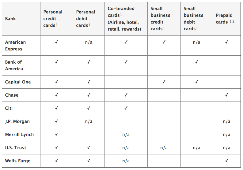 Apple's table of providers that support Apple Pay. Hopefully those blank squares and exceptions go away soon.