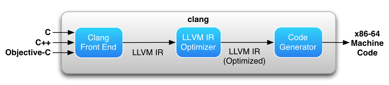 Clang compiler