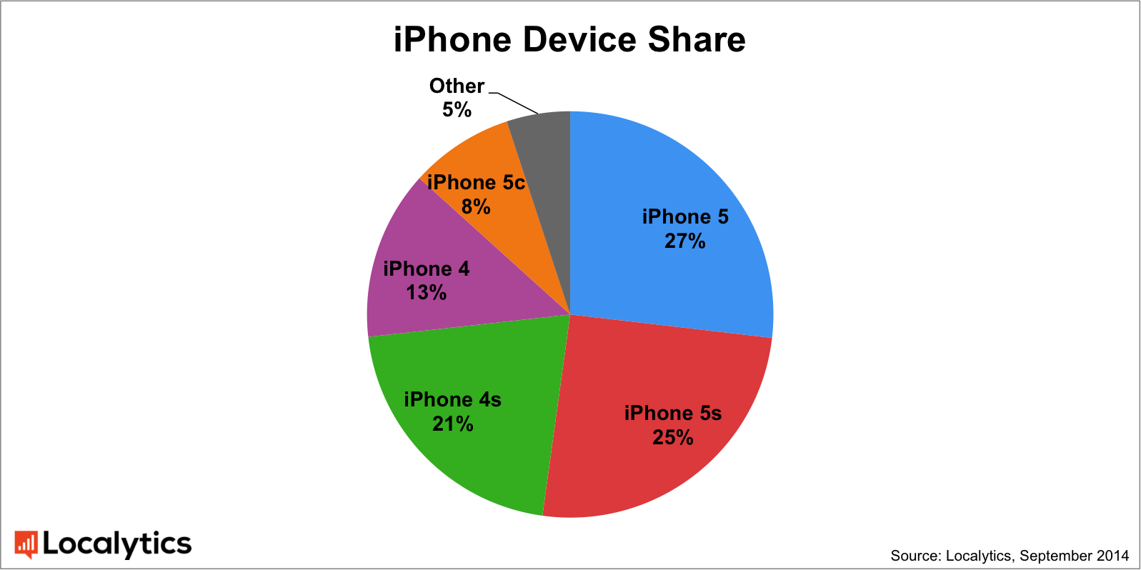 There's more than one reason why iOS 8's growth has ...